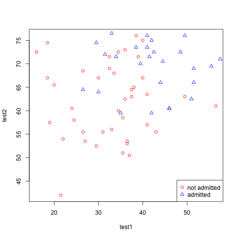 Machine Learning Ex4 – Logistic Regression and Newton's