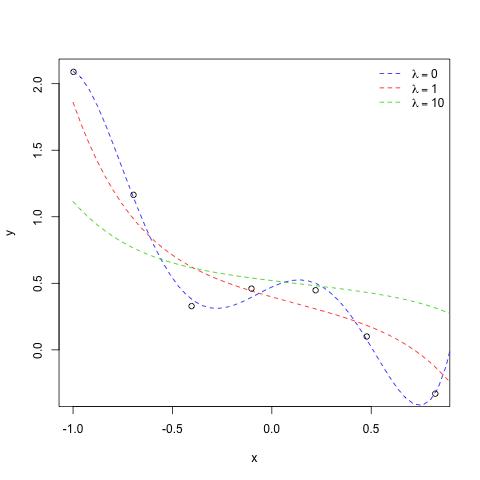 http://al3xandr3.github.com/img/ml-ex51-regularized.png