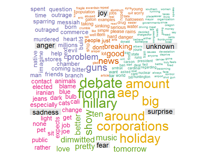 Intro to Text Analysis with R | R-bloggers