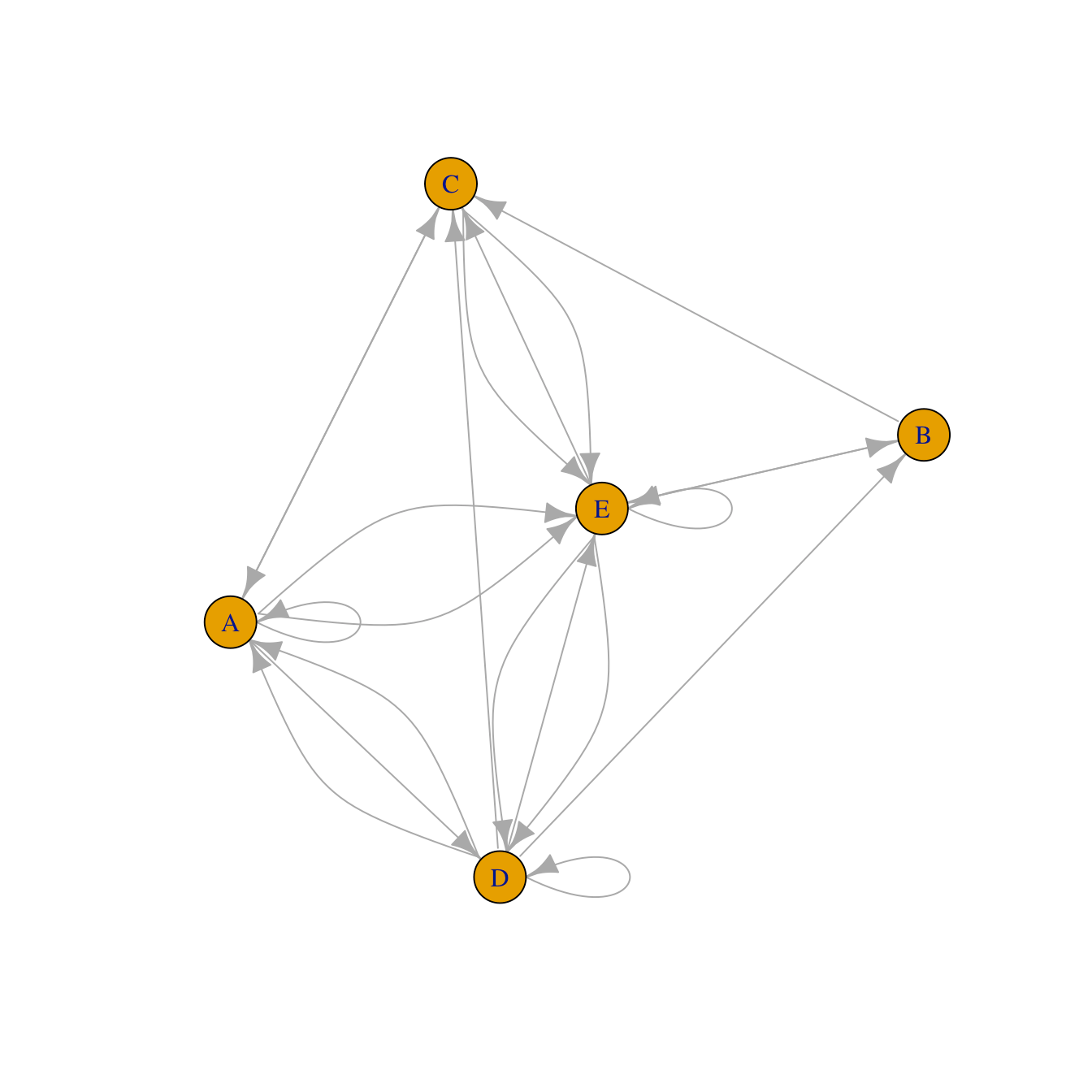 Network Chart With R And Igraph From Any Type Of Input