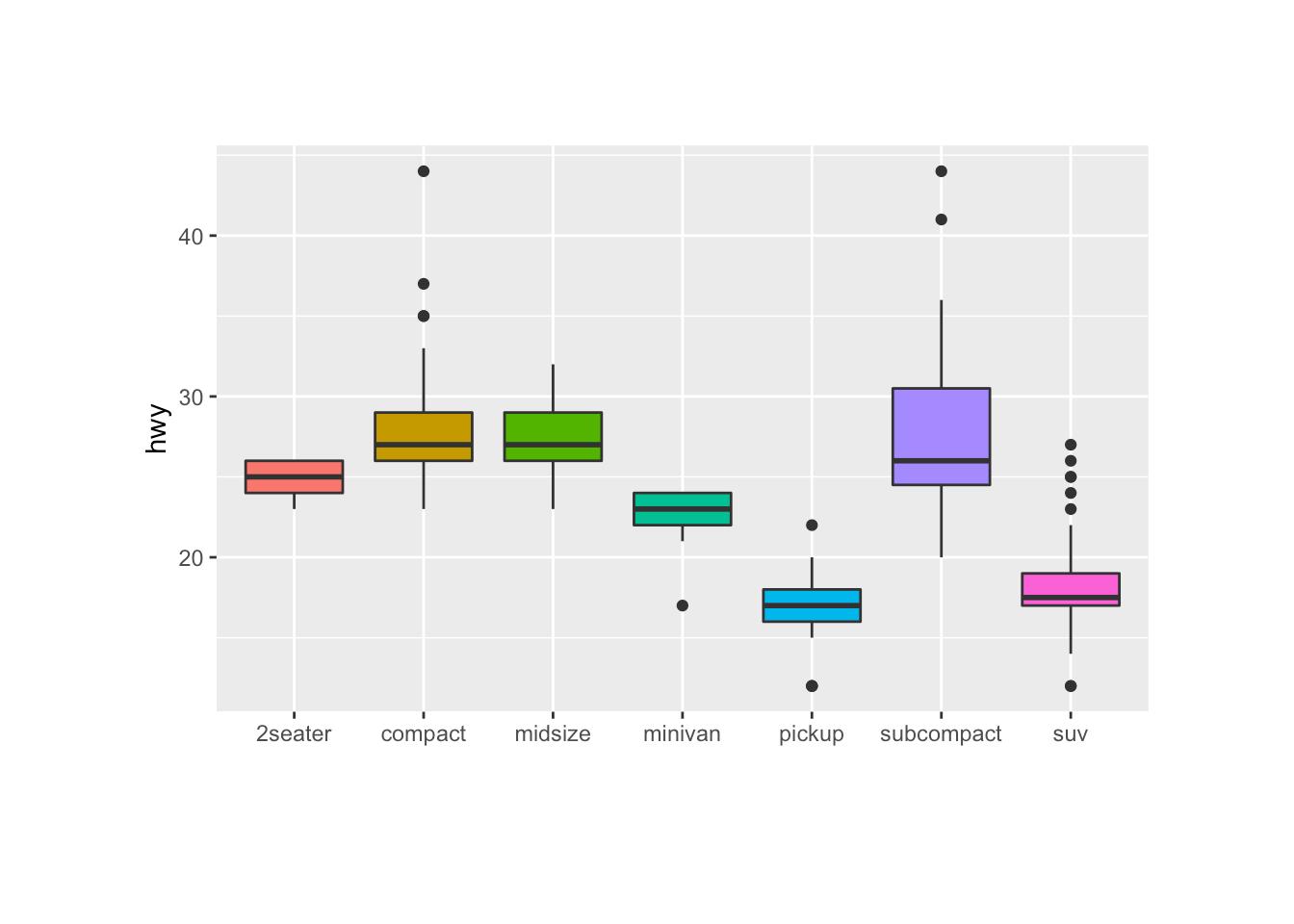 Control Ggplot2 Boxplot Colors The R Graph Gallery