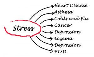 List of Diseases Caused by Stress