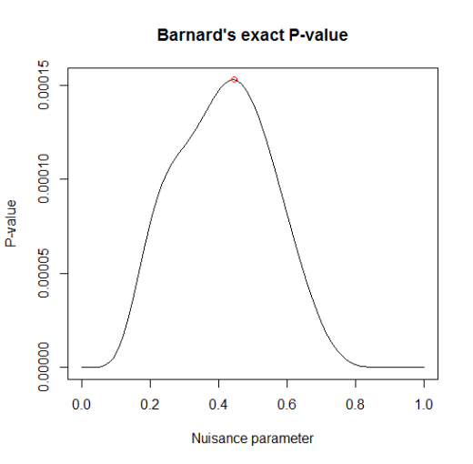 Barnards exact test - p-value based on the nuisance parameter