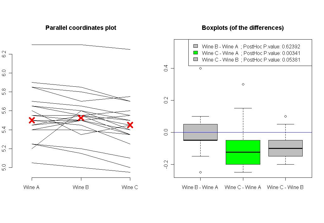 Post hoc analysis for Friedman's Test (R code) | R-statistics blog