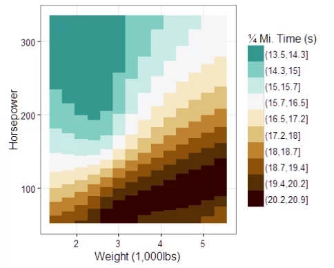 Using 2D Contour Plots within {ggplot2} to Visualize