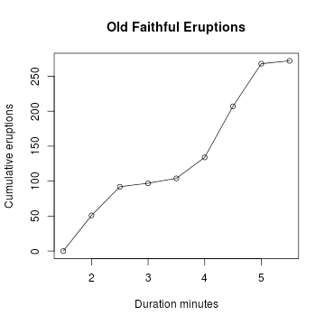 what is a frequency diagram direct tv box cumulative graph r tutorial exercise find the