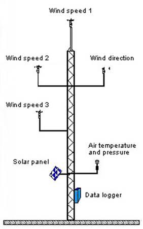 PMLD Princeton Wind Turbines