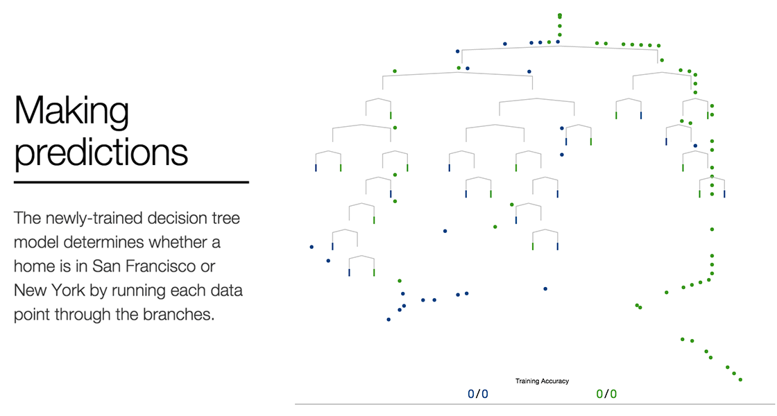 user interaction flow diagram clavicle anatomy r2d3: statistics and data visualization