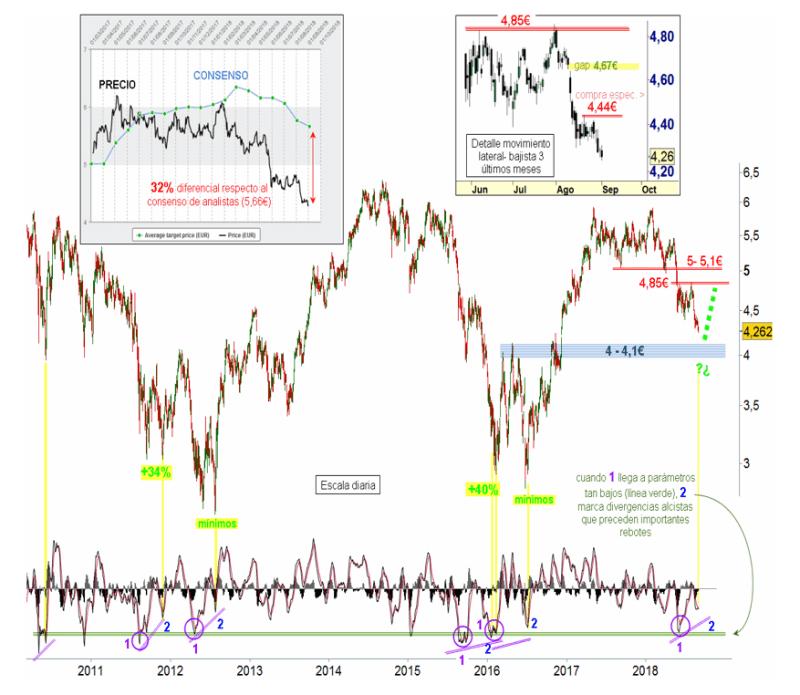 Banco Santander oportunidad de trading