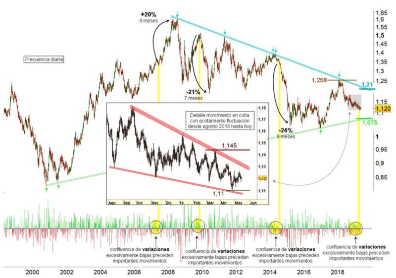 El Euro/Dólar se pone interesante a medio plazo