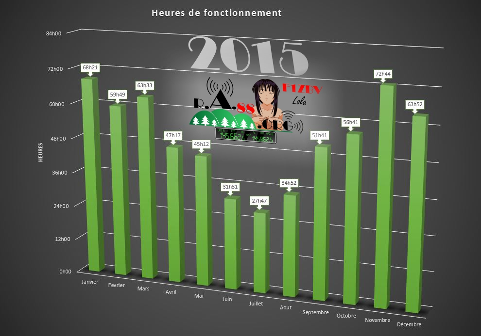 Stat 2015 1