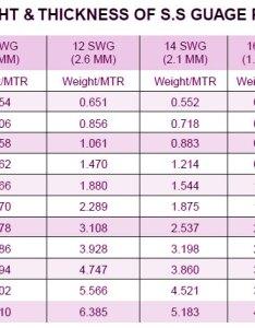 Stainless steel pipe schedule chart metric also ansi  rh raajsagarsteels