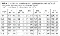 Stainless Steel Chemical Composition and Stainless Steel ...