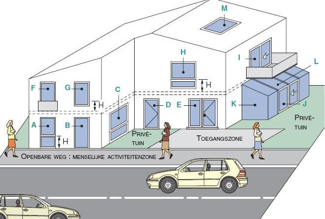 Ventilatie en verluchting  raamambassadeur