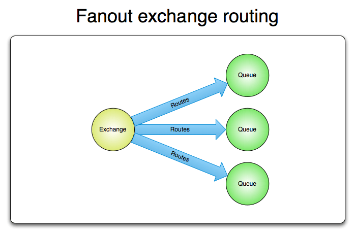 exchange delivering messages to three queues