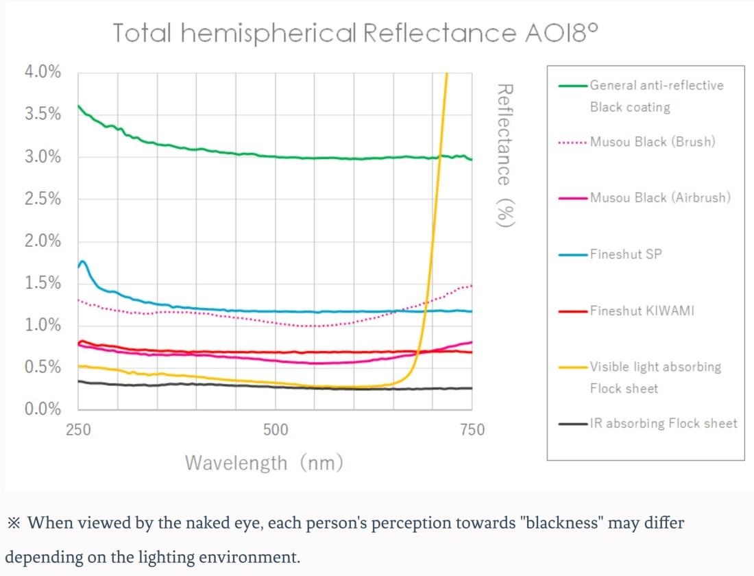 Total-hemispherical-Reflectance Musou Black
