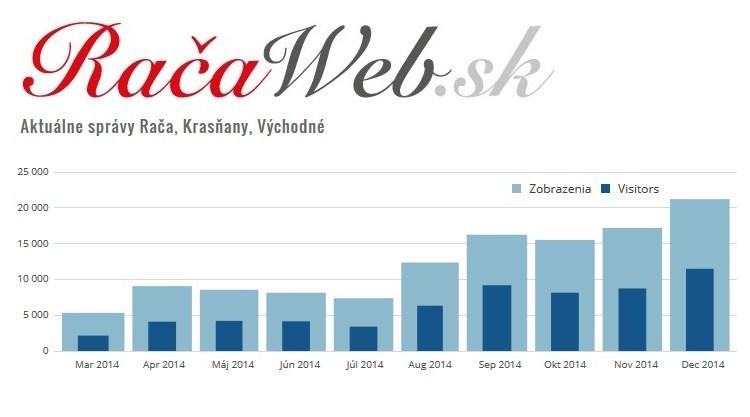 Račaweb Rača Krasňany Východné: Návštevnosť v roku 2014