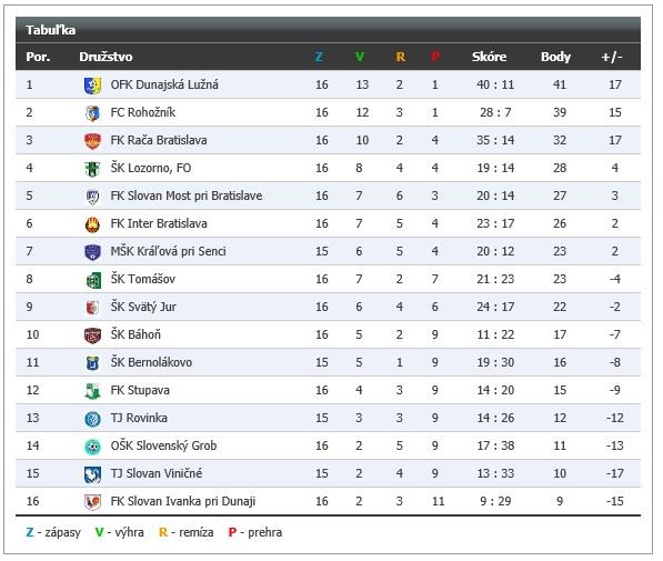 Tabuľka po 16. kole. Zdroj: futbalnet.sk