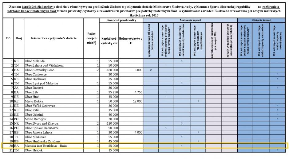 Informácia Ministerstva školstva o pridelení dotácie aj pre MŠ Pri Šajbách v Rači.