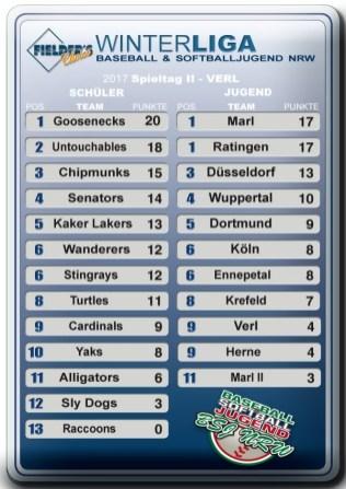 winterliga-2017-tabelle iii-enn