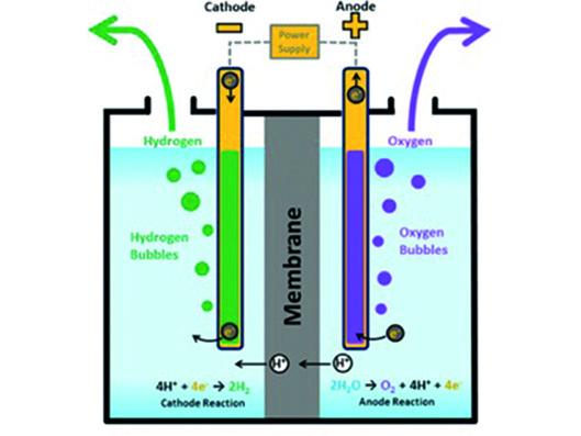 Electroloysis Diagram