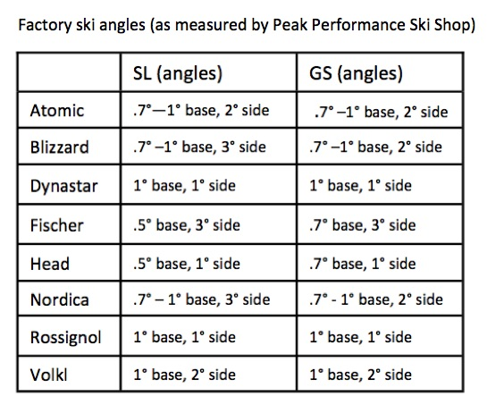 Factory ski angles on race skis measured by Peak Ski Shop 10-20-15. As you can see by this chart, every new race ski needs prep work.