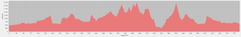 Dolomiten 2015 Höhenprofil
