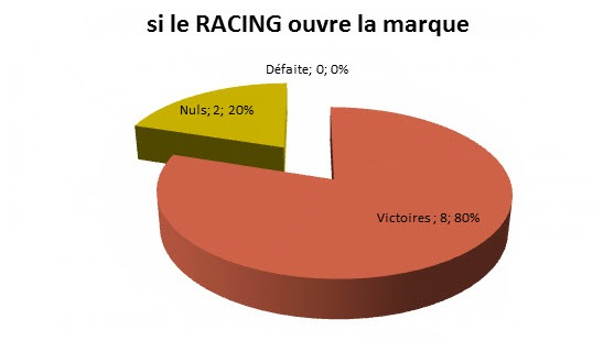 racing ouvre marque 2