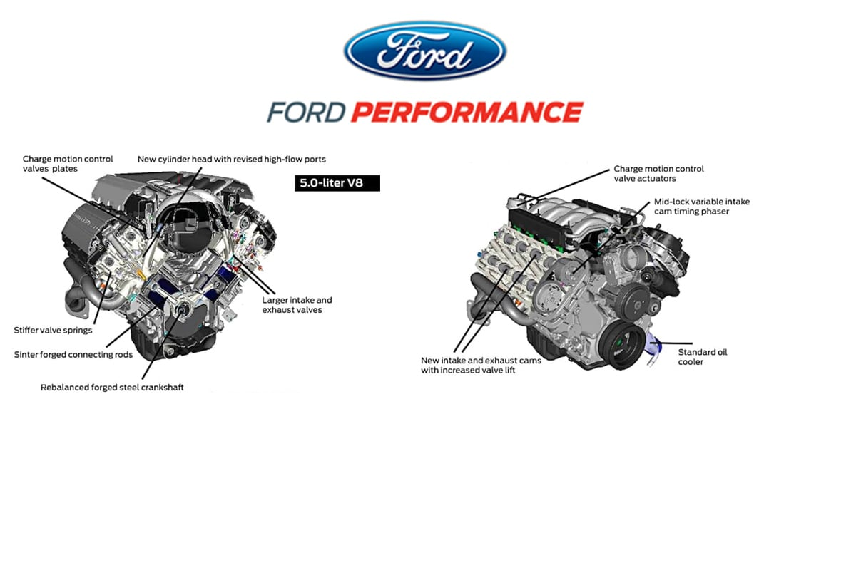 Looking Back At The Evolution Of The Ford Performance 5 0l
