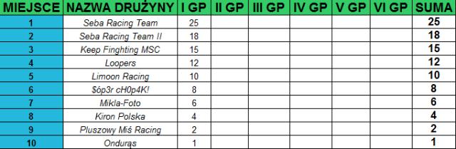 I Grand Prix - tabela