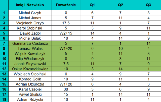 kwalifikacje - tabela