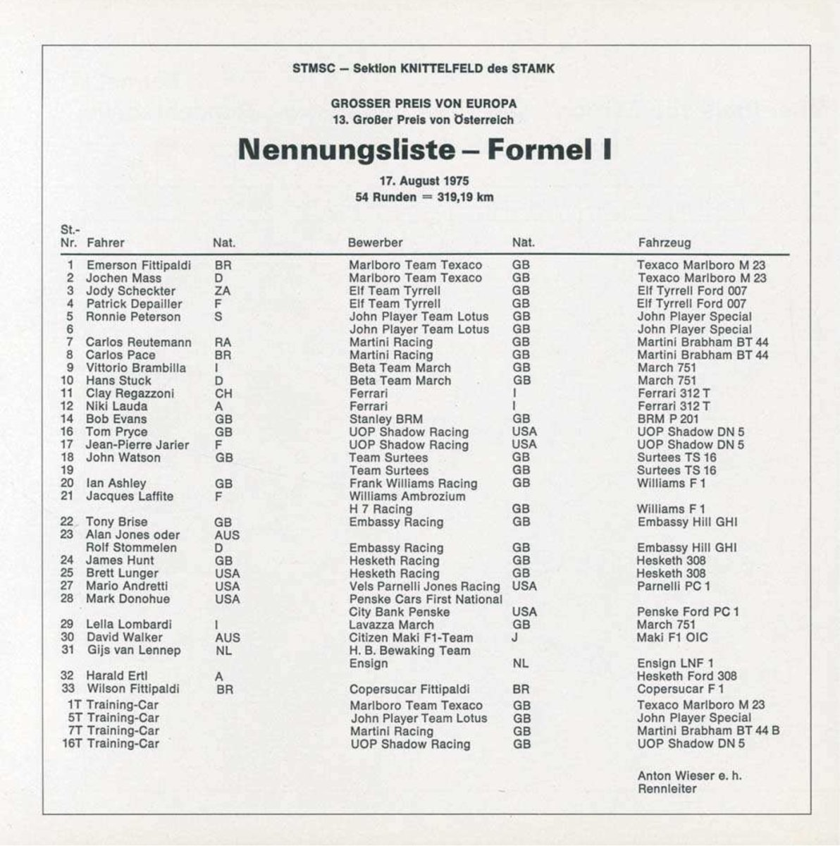 List Of Formula One Constructors
