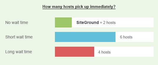 blog with SiteGround