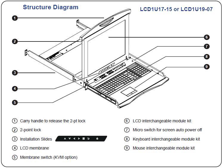 LCD1U19-07 2-Point-Lock 1U 19