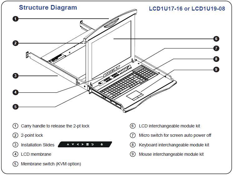LCD1U19-08-Cat5 1U Rugged SUN Solaris Compatible Rackmount