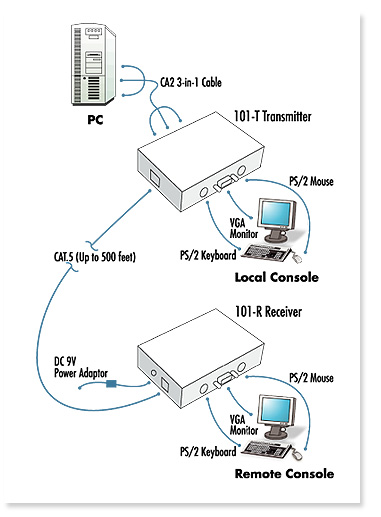 LCDK1019 CAT5 PS/2 KVM EXTENDER