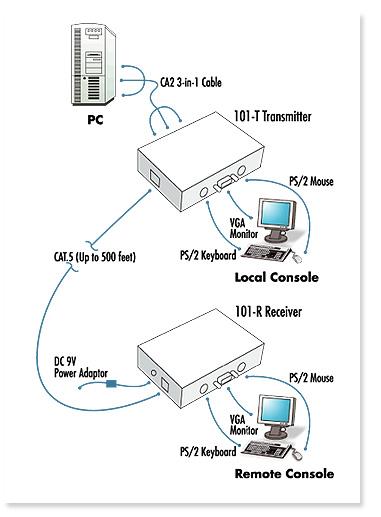 LCDK1019 CAT5 PS/2 KVM EXTENDER