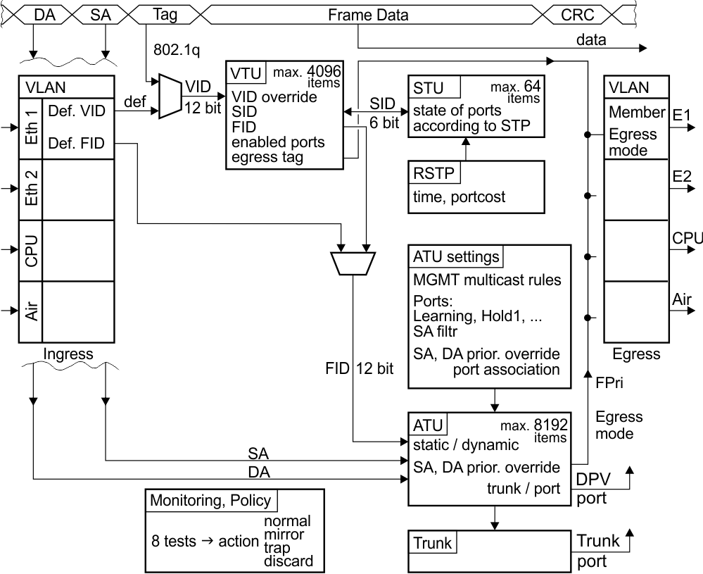 hight resolution of ray switch block diagram 1 switch block diagram racom block diagram switch block diagram switch