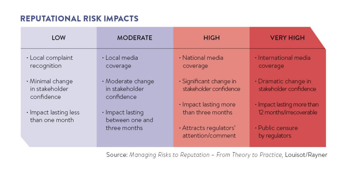 Reputational risk impacts