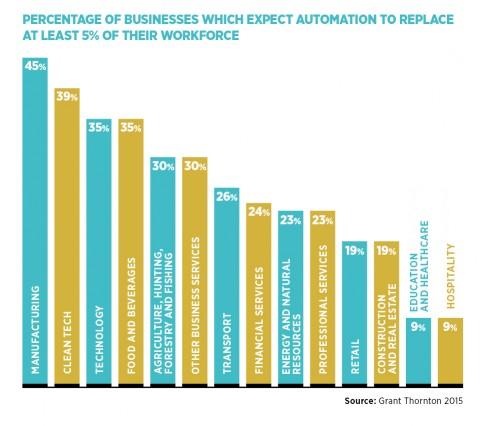 percentage of businesses
