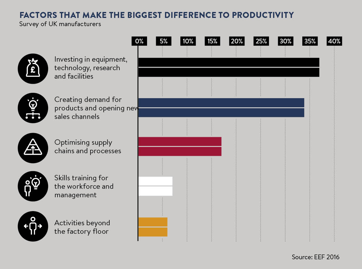 How To Increase Efficiency In Production