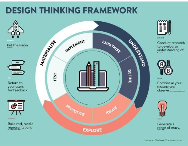 "design thinking"" explained - raconteur"