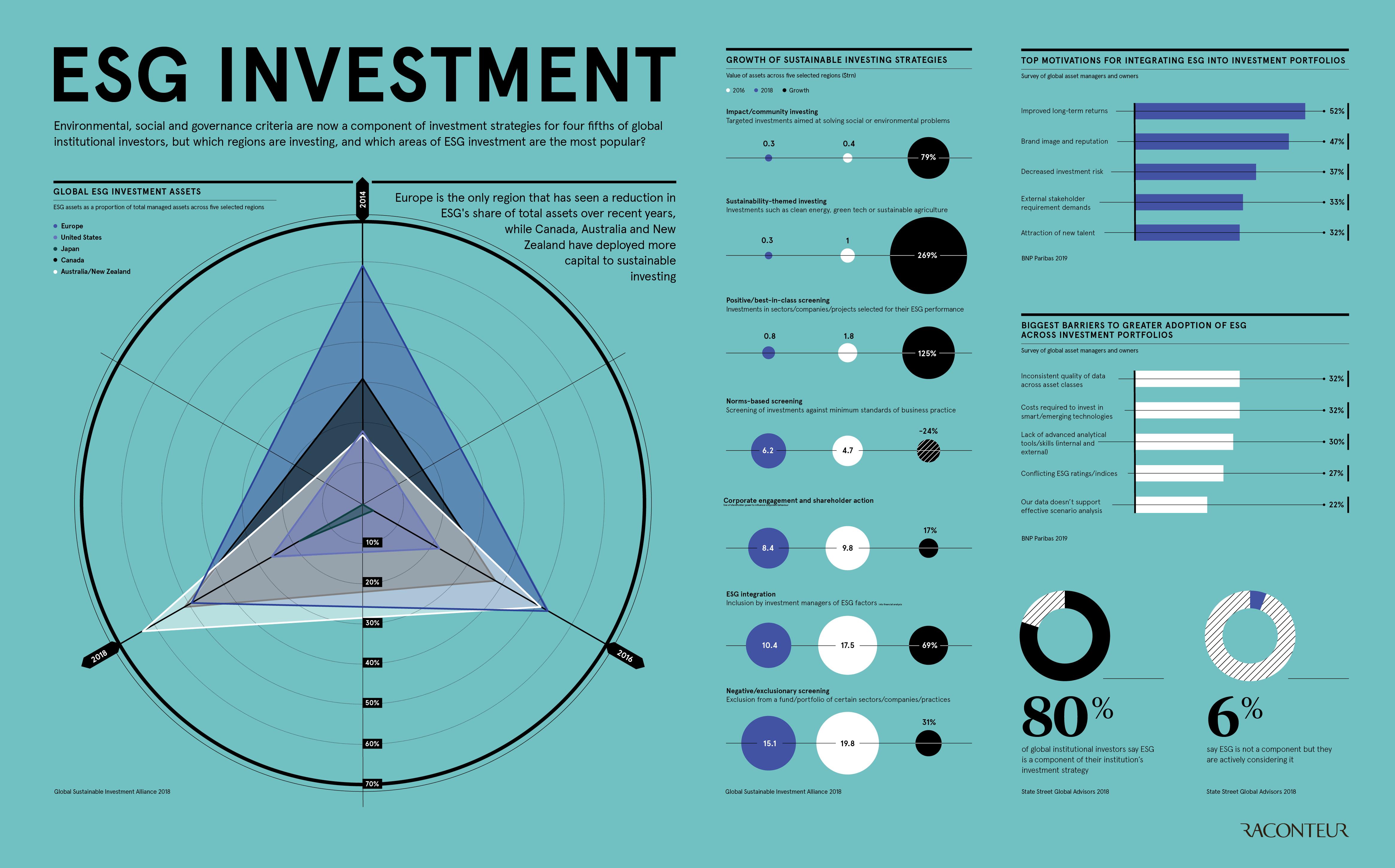 ESG Investment - Raconteur