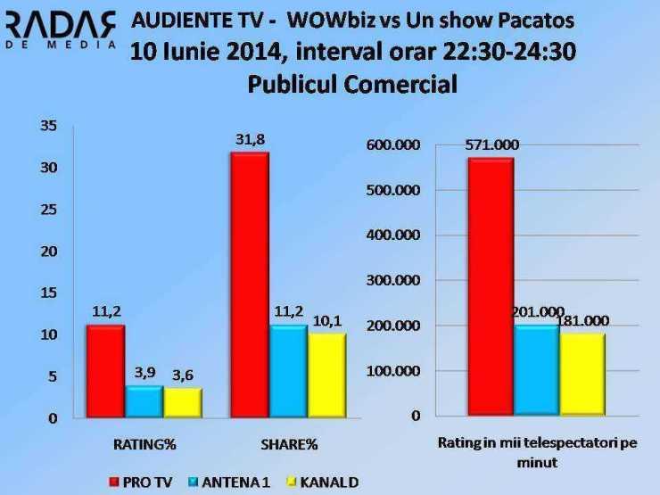 AUDIENTE TV - 10 Iunie 2014, WOWBIZ vs Un show Pacatos COMERCIAL
