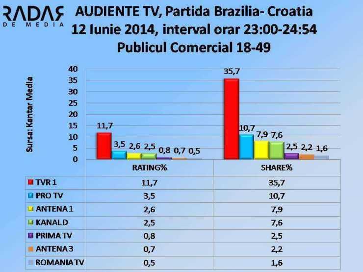AUDIENTE TV - 12 Iunie 2014, publicul COMERCIAL (cifre TVR1)