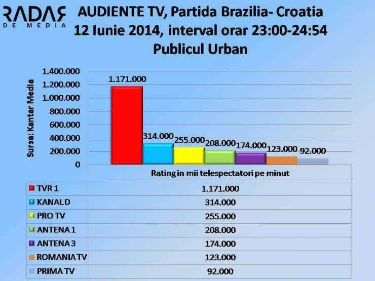 AUDIENTE TV - 12 Iunie 2014, publicul URBAN rtg000 (cifre TVR1)