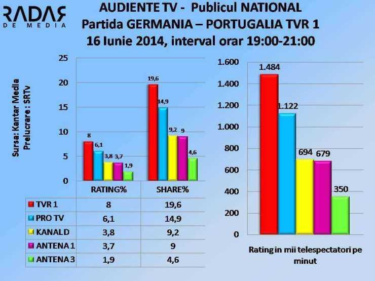 AUDIENTE TV 16 iunie 2014 Meci GERMANIA PORTUGALIA NATIONAL