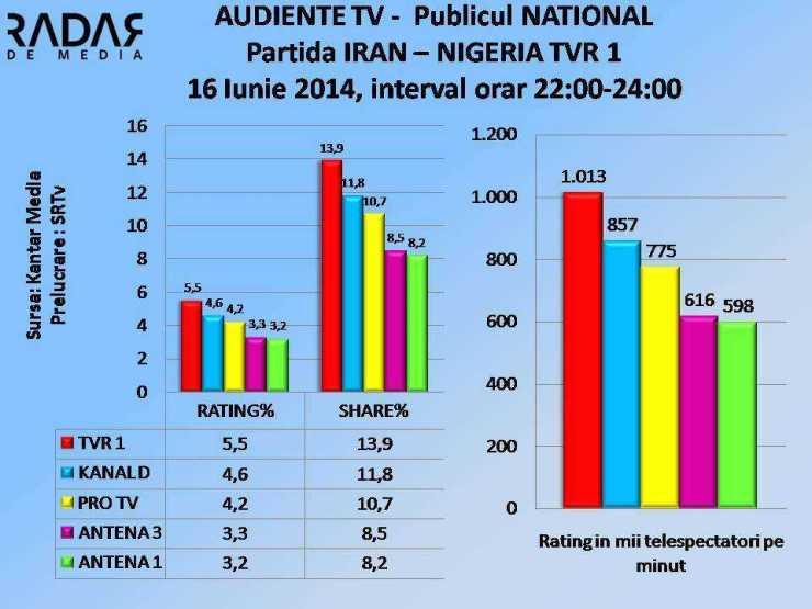 AUDIENTE TV 16 iunie 2014 Meci IRAN NIGERIA NATIONAL