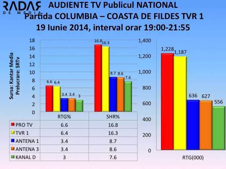 AUDIENTE TV 19 iunie 2014, partida COLUMBIA COASTA DE FILDES TVR 1 NATIONAL