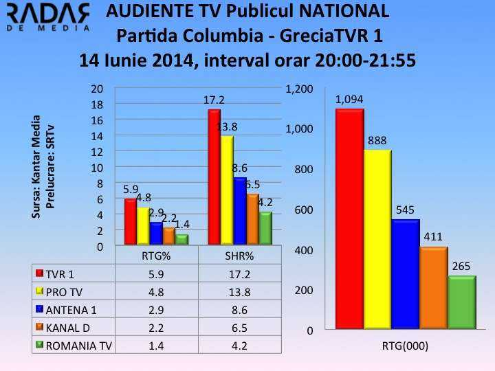 Audiente Tv 14 iunie 2014 meci columbia grecia NATIONAL